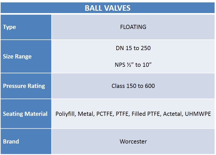 Worcester Ball Valves Chart - Audco Italiana