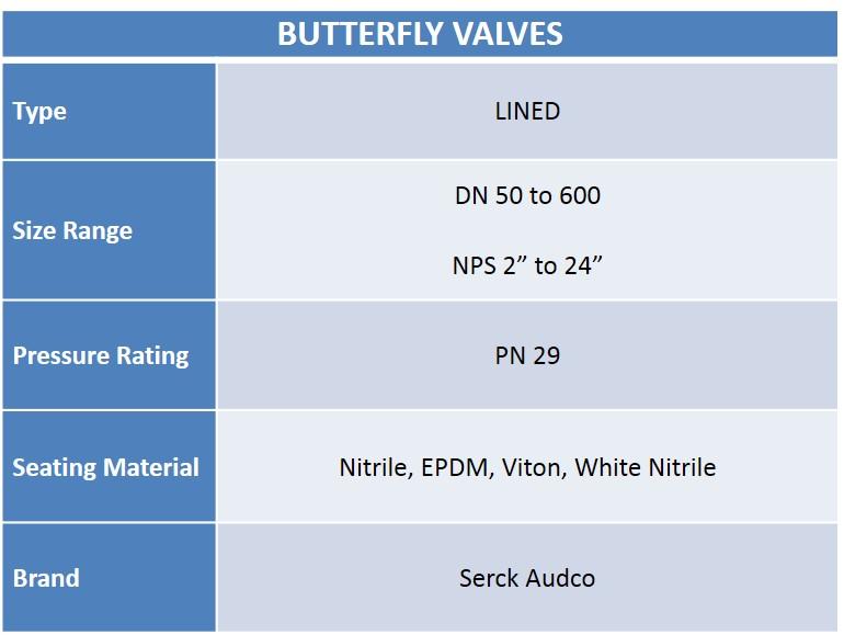 Butterfly Valves Chart - Audco Italiana