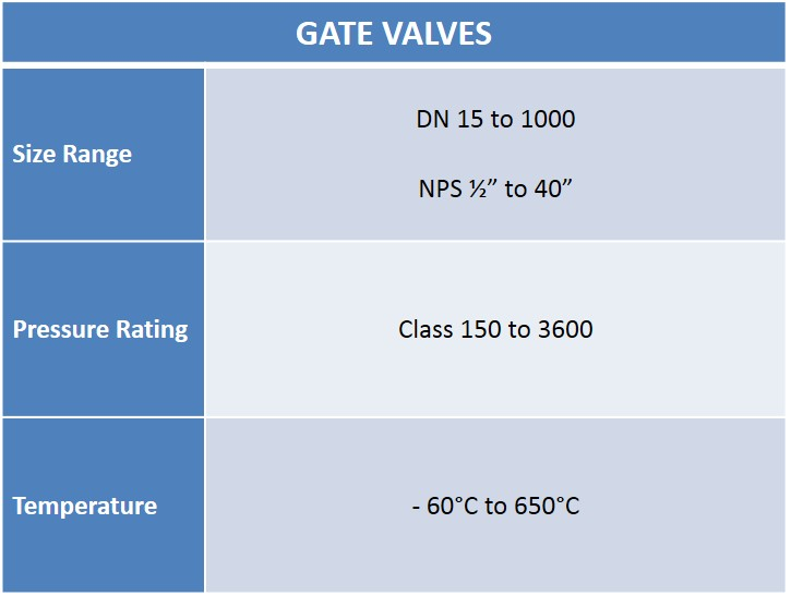 Gate Valves Chart - Audco Italiana