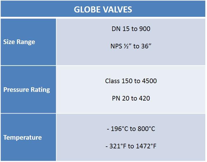 Globe Valves Chart - Audco Italiana