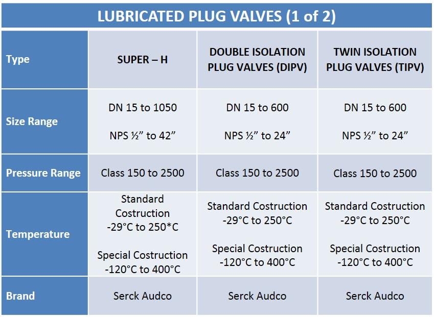 Audco Lubricated Plug Valves Chart 1 - Audco Italiana
