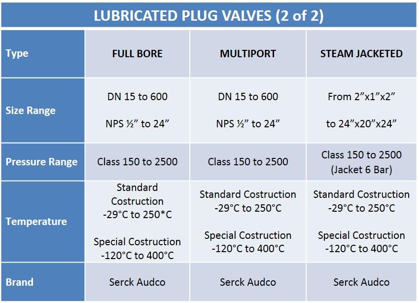 Audco Special Lubricated Plug Valves Chart - Audco Italiana