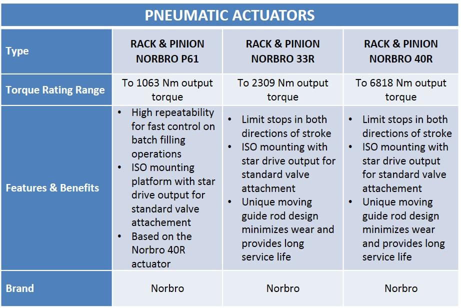 Tabella Attuatore Elettrico e Pneumatico Norbro - Audco Italiana