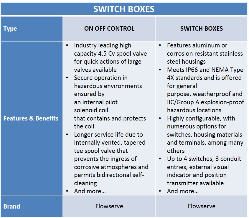 Switch Boxes Chart - Audco Italiana