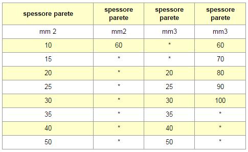 Calze di vetro Tabella Chart 3