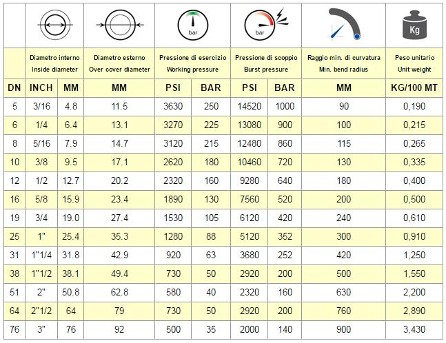 Chart Hose EN 853 1SN - SAE 100 R1