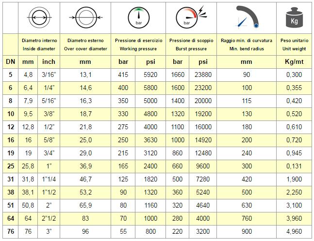 Chart Hose EN 853 2SN - SAE 10
