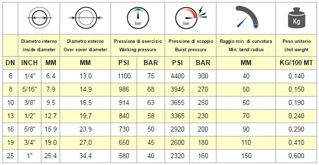Chart EN 854 2TE