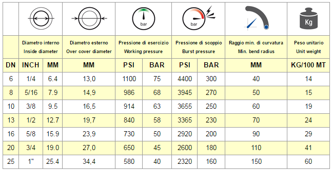 Chart Hose EN 854 3TE