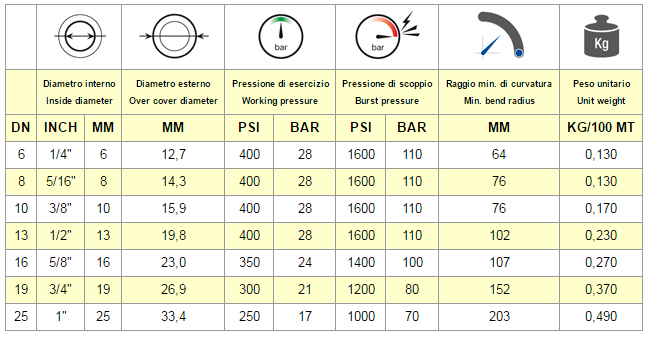 Chart Hose EN 854 R6