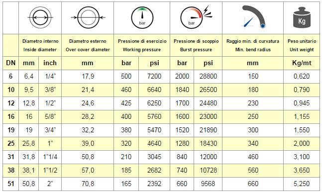 Chart Hose EN 856 4SP