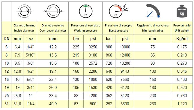 Chart Hose EN 857 1SC