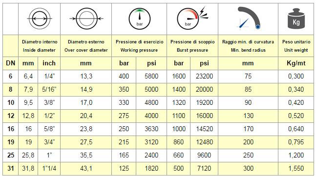Chart Hose EN 857 2SC
