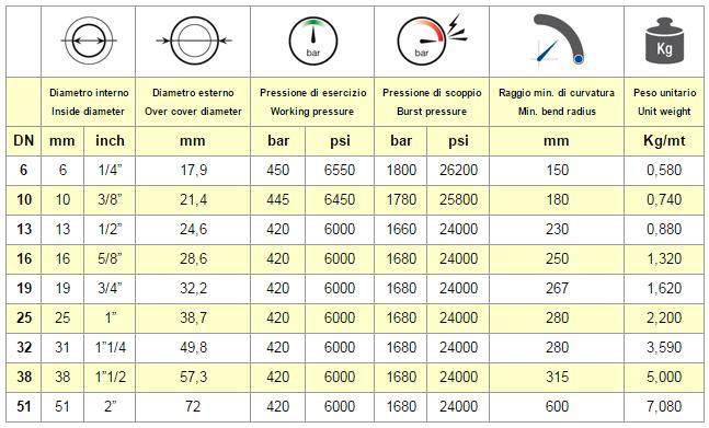 Chart Hose SAE 100 R15