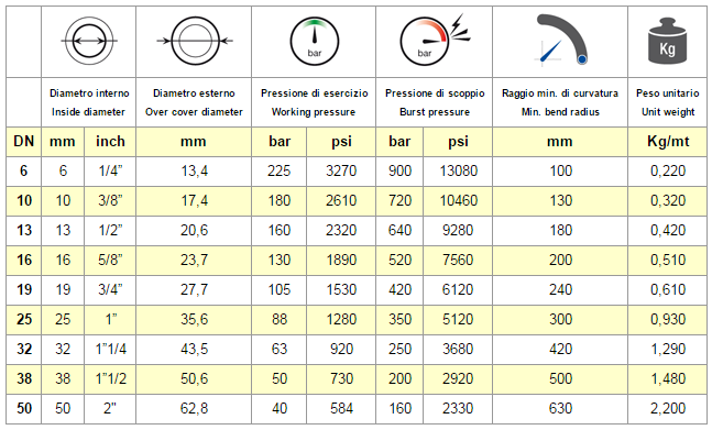 Chart Hose VESUVIO 1