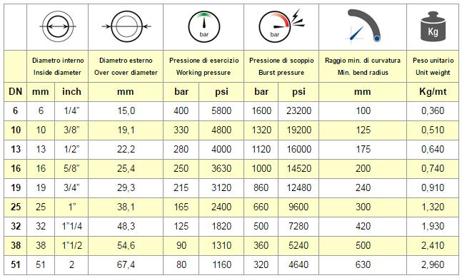 Chart Hose VESUVIO 2