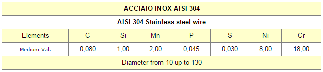 Chart1 STEINLESS STEEL