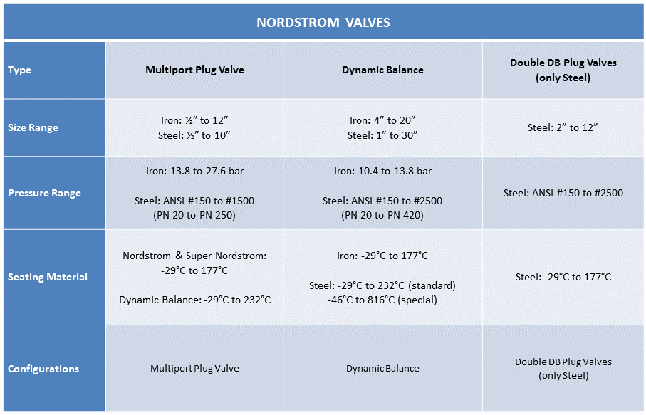 Chart n.2 Nordstrom Valves Plug