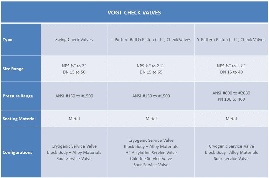 Tabella Valvole Vogt Check Valves