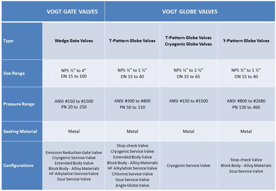 Chart Vogt valves Gate e Globe Valves