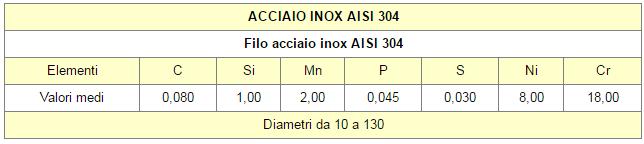 Tabella1 CALZE ACCIAIO INOX