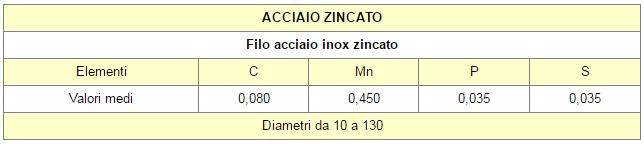 Tabella2 CALZE ACCIAIO ZINCATO