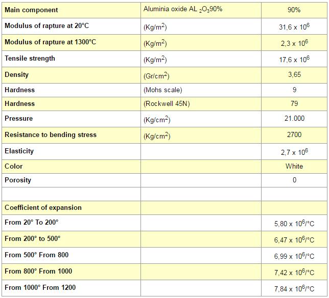 tabella chart 1 cerabest