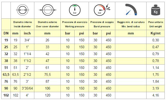 tabella chart ACQUA 10