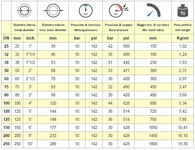 tabella chart FORNO SP 10 VETRO SILICONE