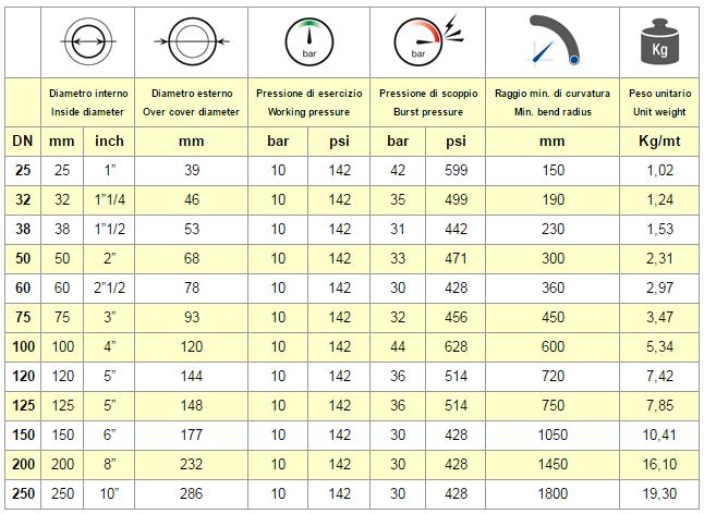tabella chart FORNO SP 10