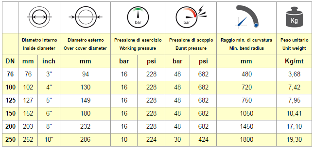 tabella chart FORNO SP-2 16 VU