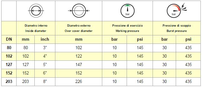 tabella chart FORNO TALL