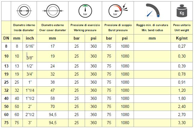 tabella chart NEOS 25 FW
