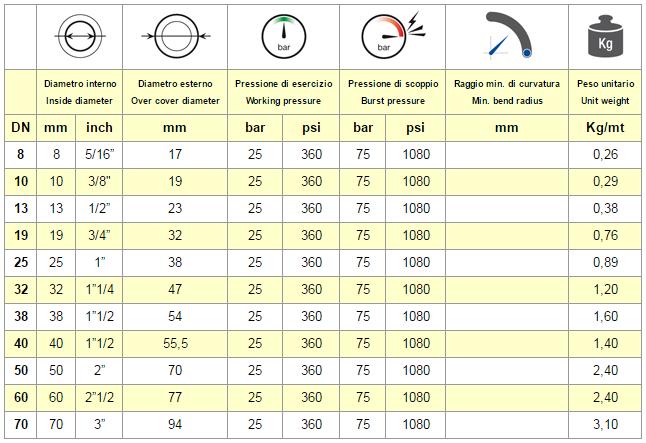 tabella chart NEOS 25