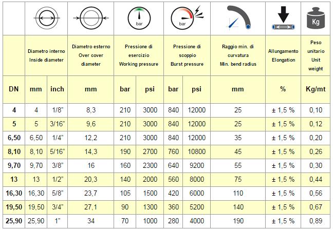 chart SAE 100 R7 TWIN BINATO