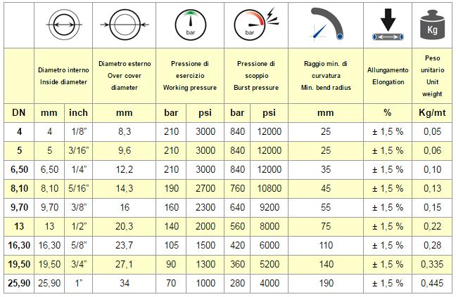 chart SAE 100 R7