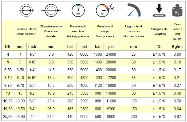 chart SAE 100 R8 TWIN