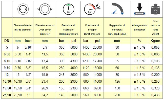tabella SAE 100 R8 NOT CONDUCTIVE