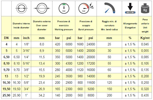 chart SAE 100 R8