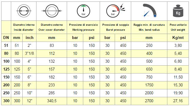 tabella chart TUBO ABRAFLAN