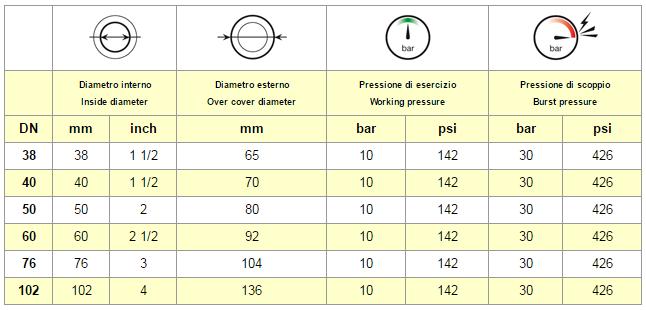 tabella chart TUBO ABRAPLUS S&D TPU