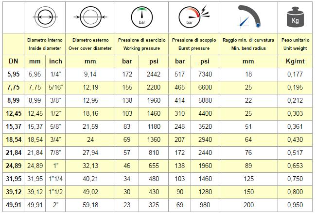 chart CONVOLUTED PTFE HOSE