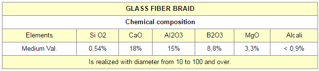 Chart GLASS FIBER BRAID