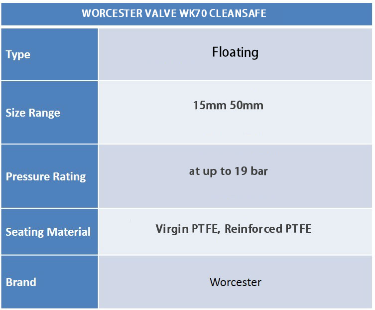 Chart Valves Worcester WK70 - Audco Italiana